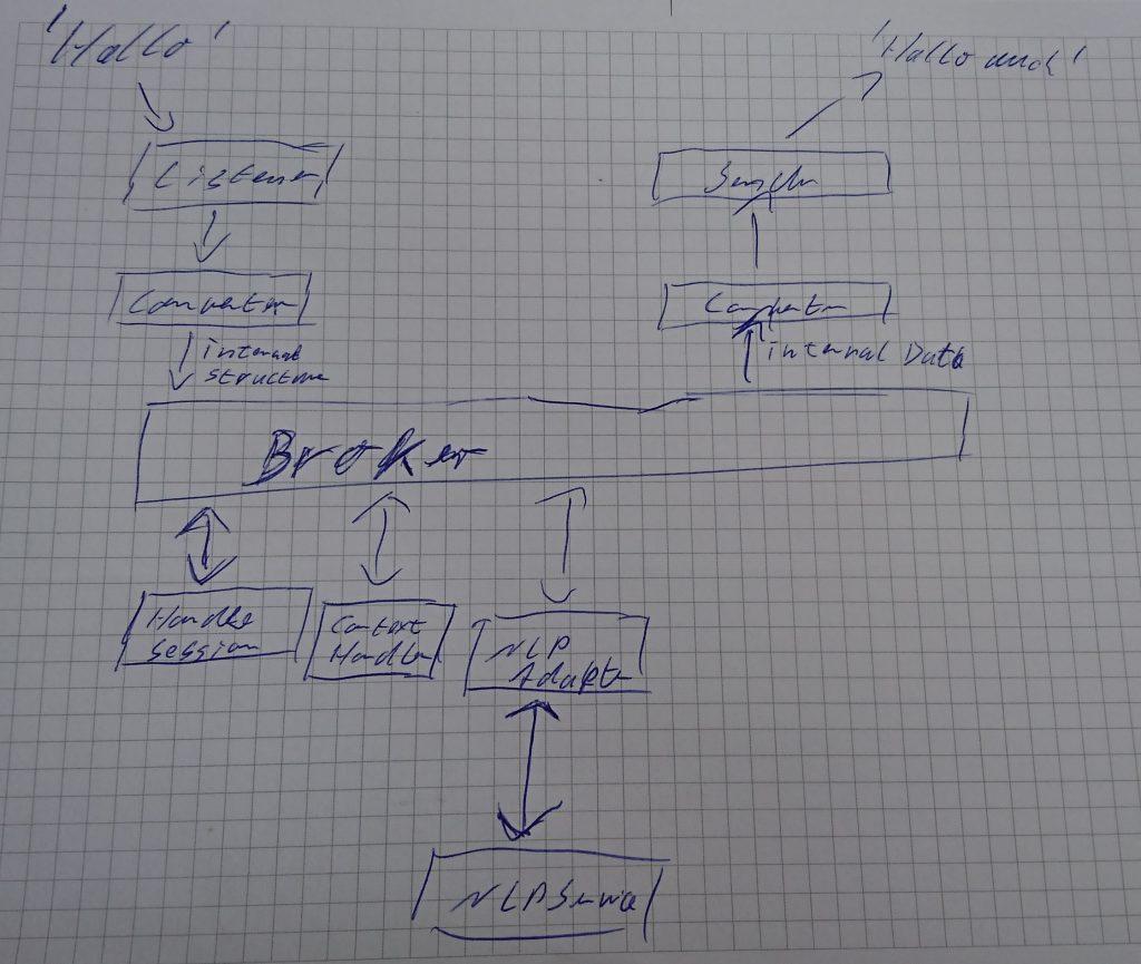 Pflegebot Architektur Version 1